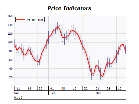 Typical price indicator chart