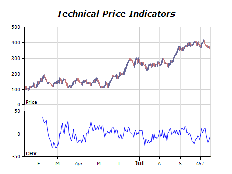 Technical price indicators chart chaikin volatility