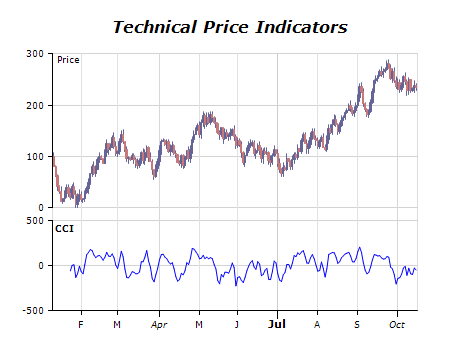 Technical price indicators chart commodity channel index