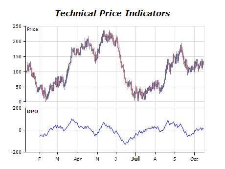 Technical price indicators chart detrended price oscilliator