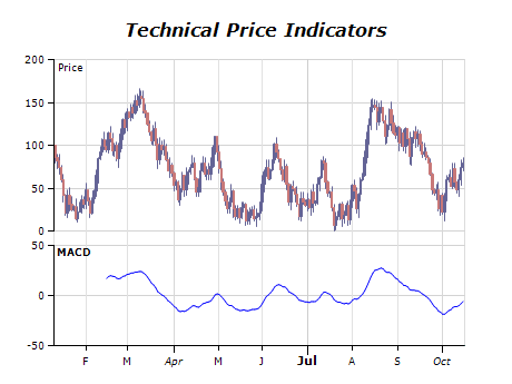 Technical price indicators chart macd