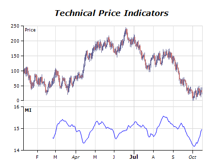 Technical price indicators chart mass index