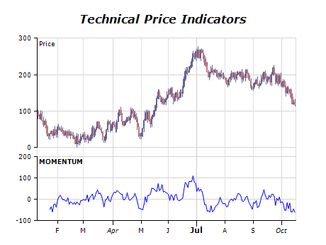 Technical price indicators chart momentum