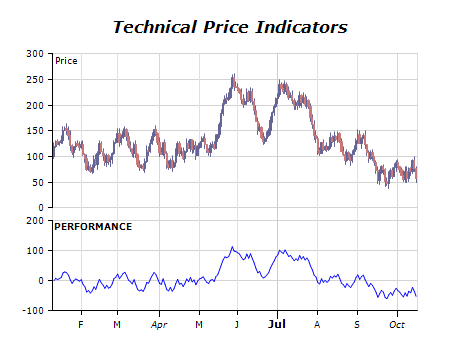 Technical price indicators chart performance