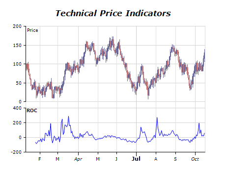 Technical price indicators chart rate of change