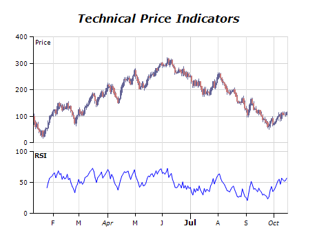 Technical price indicators chart relative strength index