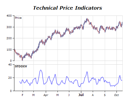 Technical price indicators chart standard deviation