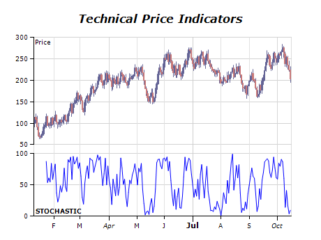 Technical price indicators chart stochastic osciliator