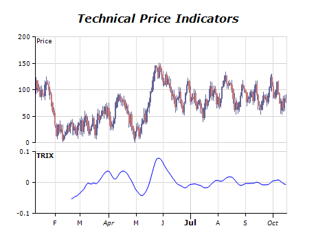 Technical price indicators chart trix