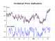 Technical price indicators chart williams r