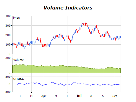 Volume indicators chart chaikin osciliator
