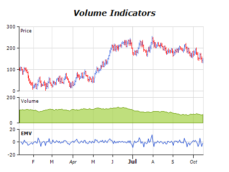 Volume indicators chart ease of movement