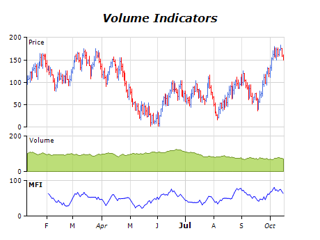 Volume indicators chart money flow index