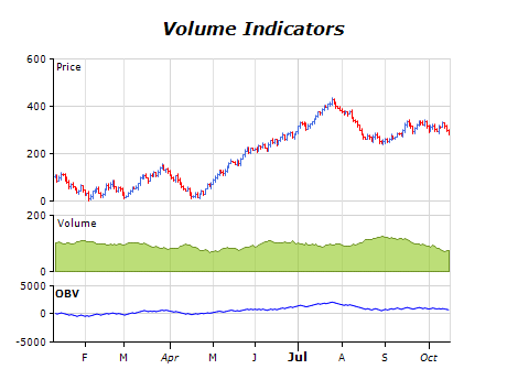 Volume indicators chart on balance volume
