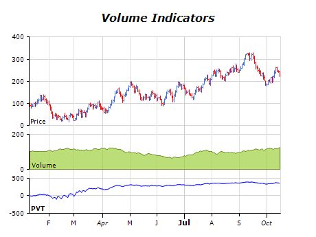 Volume indicators chart price and volume trend