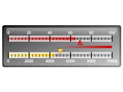 Linear gauge multiple axes