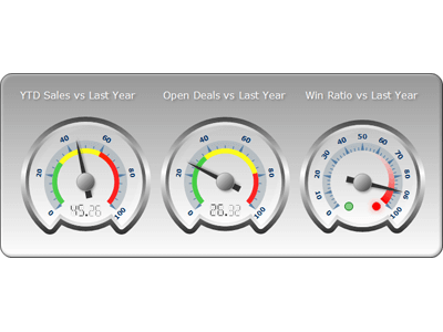 Radial gauge multiple range indicators numeric display