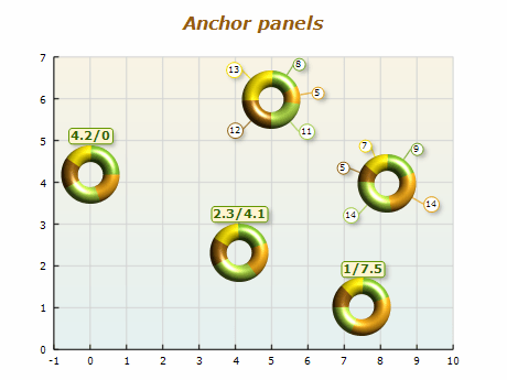 Chart anchor panels