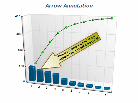 Chart arrow annotation