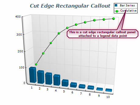 Chart cut edge rectangular callout