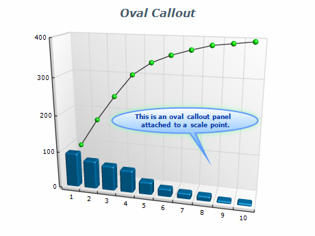 Chart oval callout