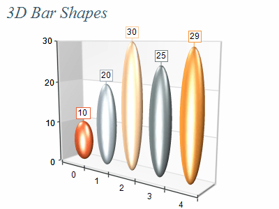 3d data ellipsoid