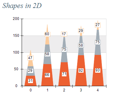 2d data triangle