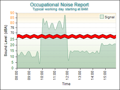 Occupational Noise Report with Scale Break