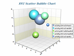 xyz scatter bubble chart