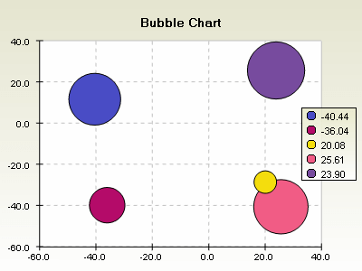 Bubble chart with circle bubbles