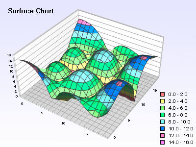 Surface chart with zoned filling