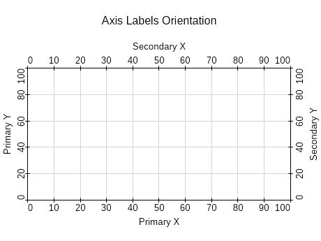 Axis labels orientation