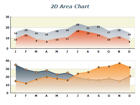 2d area chart