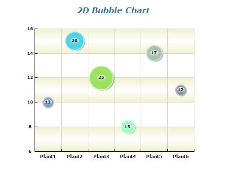 NET Chart Features & Detailed Information | Nevron