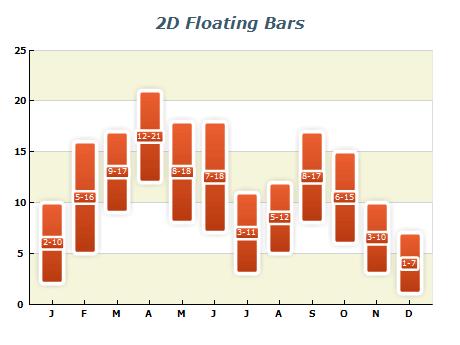 WPF Float Bar Chart, 2D & 3D Float Bar WPF Chart Gallery | Nevron