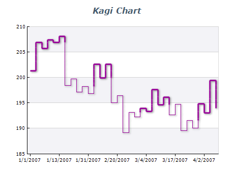 kagi chart