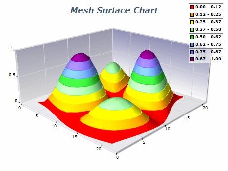 net mesh surface chart mesh contour surface chart gallery nevron