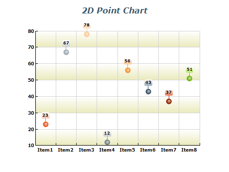 How Are Charts Formed?