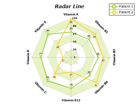WPF Radar Chart, Radar Line & Radar Area WPF Chart Gallery | Nevron
