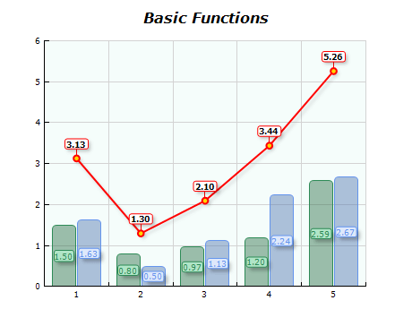 Chart basic functions add
