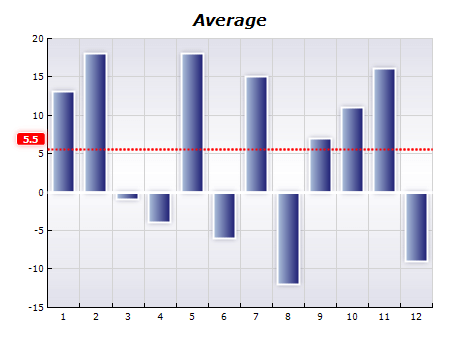 Chart functions average