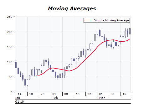 Simple moving average chart