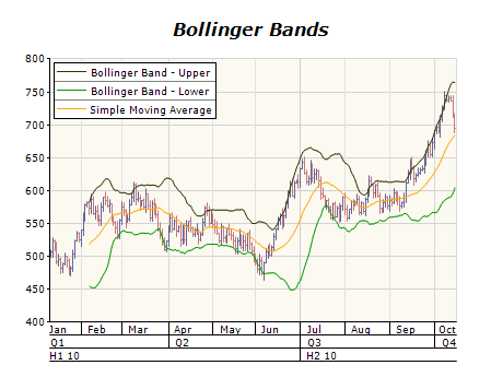 Range indicators bollinger bands