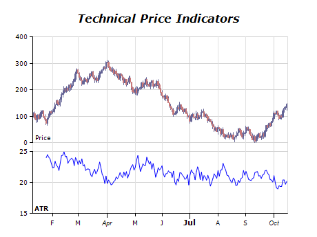 Technical price indicators chart average true range