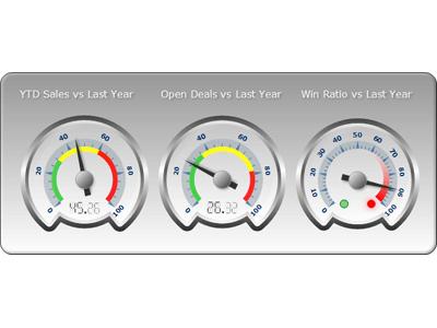 WPF Gauge Indicators, KPI & State Indicator WPF Gauge