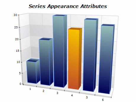 series attributes appearance