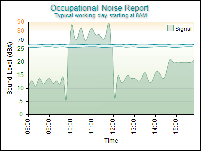 Occupational Noise Report with Scale Break Position