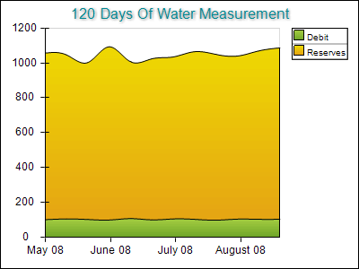 Water Measurement on Single Axis