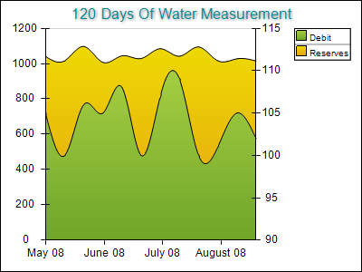 Water Measurement On Two Axes