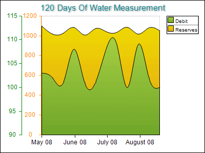 Water Measurement on Two Axes Left Dock Color Coded